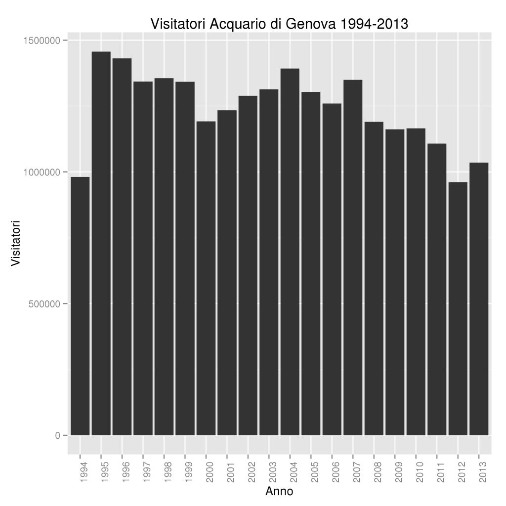 Visitatori Acquario di Genova 1994-2013