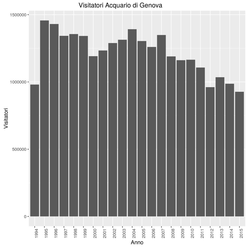 Grafico con i visitatori dell'Acquario di Genova dal 1994 al 2015, anno per anno